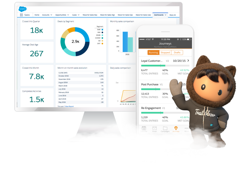 5 Outstanding Ways To Use Salesforce For Business
