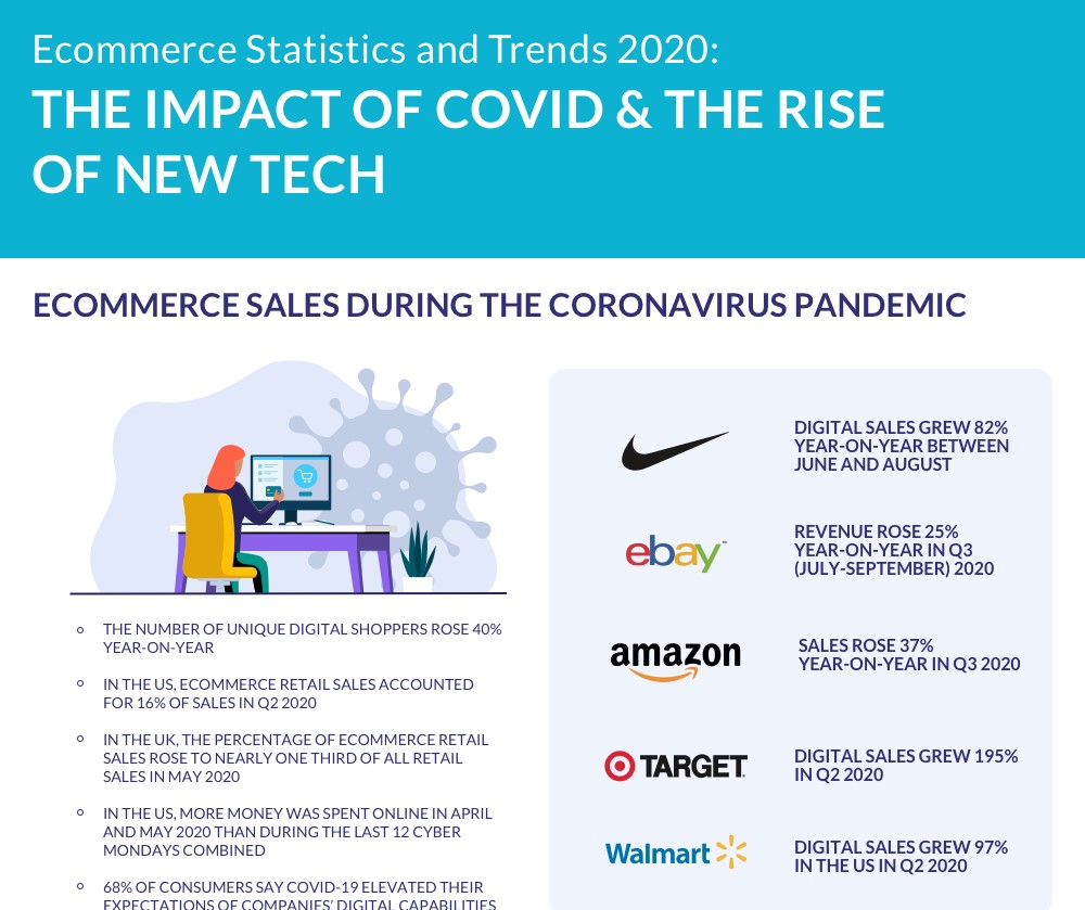 ECOMMERCE STATS AND TRENDS 2020