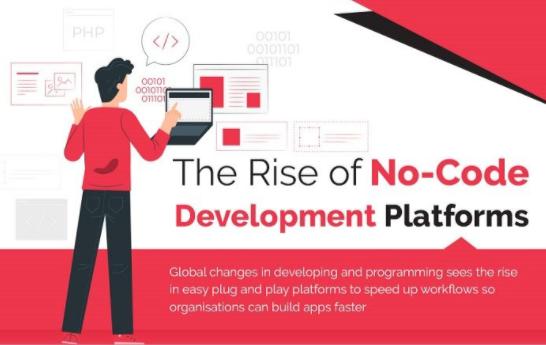 No-Code Development Platforms