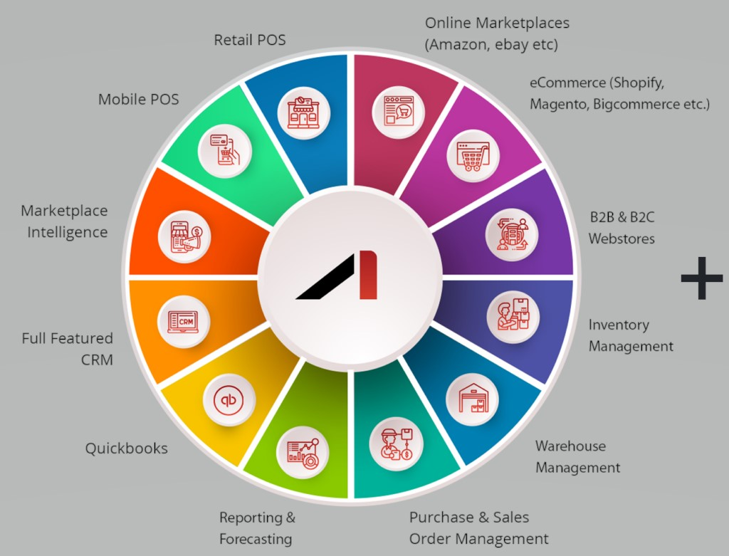 Omnichannel eCommerce for Top Selling Online Products