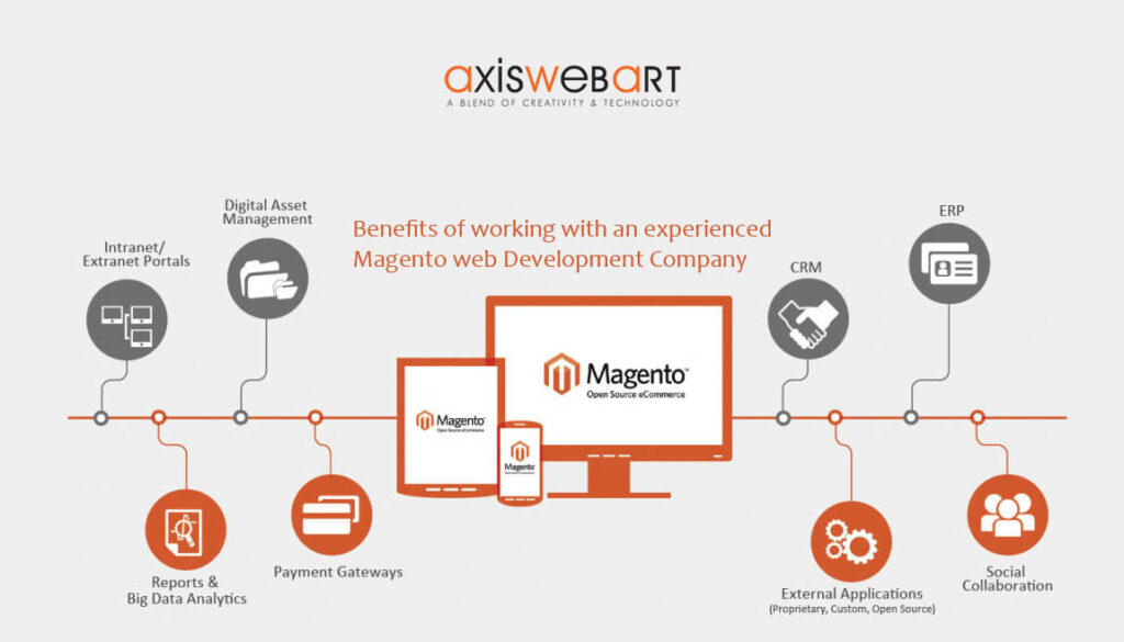 The Next Big Thing in Magento