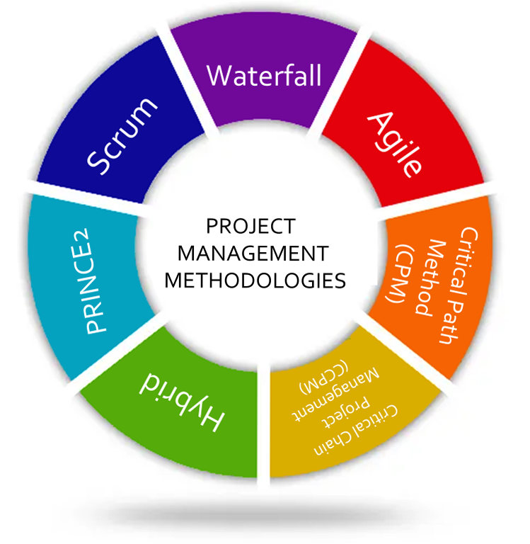 What are Project Management Methodologies?