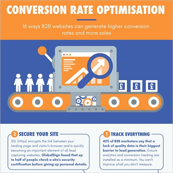 The Crucial Role of Conversion Rate Optimization in eCommerce