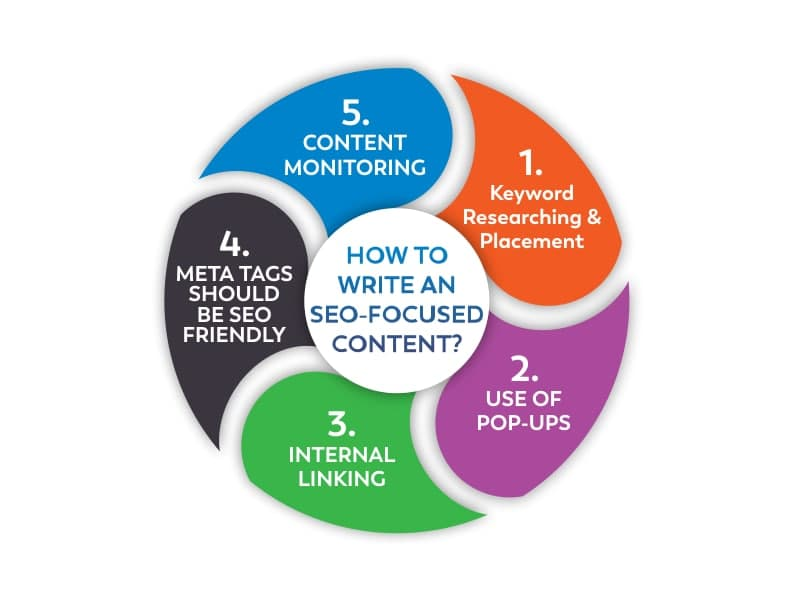 How to Write an SEO-Focused Content