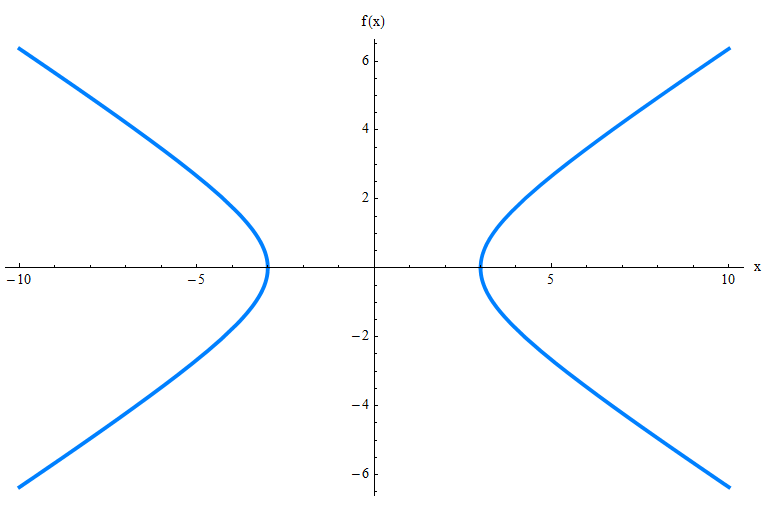 Find The Equation Of Hyperbola With Foci And Asymptotes Given Calculator