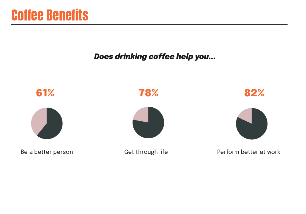 Coffee consumption improves performance at work