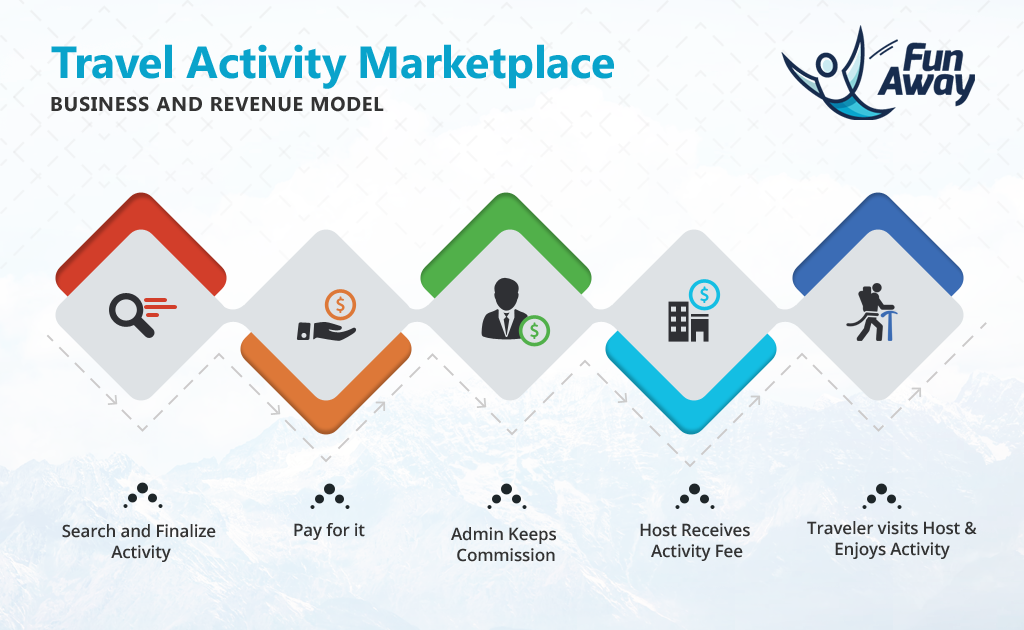 Travel Activity Marketplaces are Lucrative Business Models