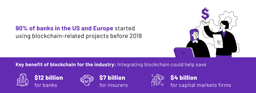 The finance sector is the biggest user of blockchain