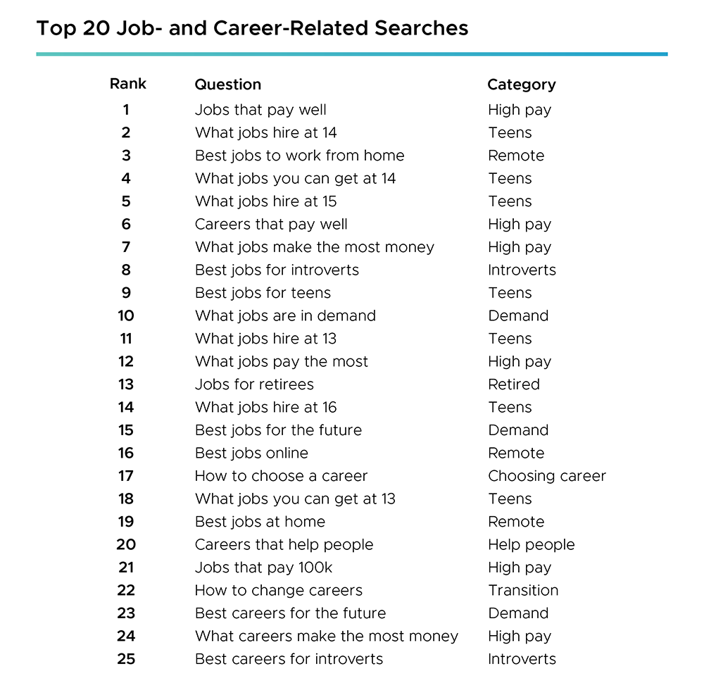 The careers and job related searches most common during the pandemic and 2021