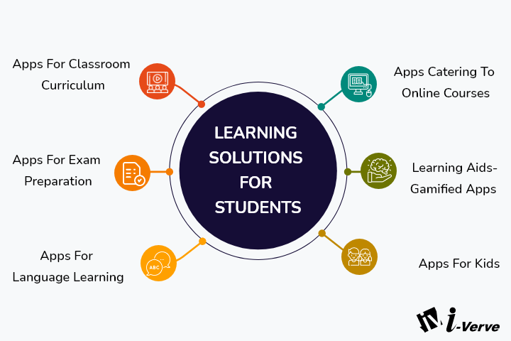 Solutions for Learners