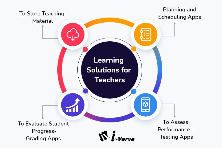 Solutions for Teachers