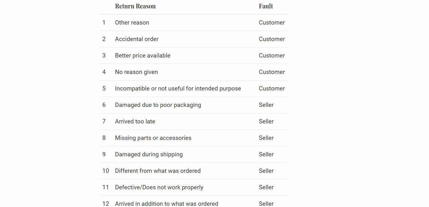 Amazon Customer Return Reason Codes