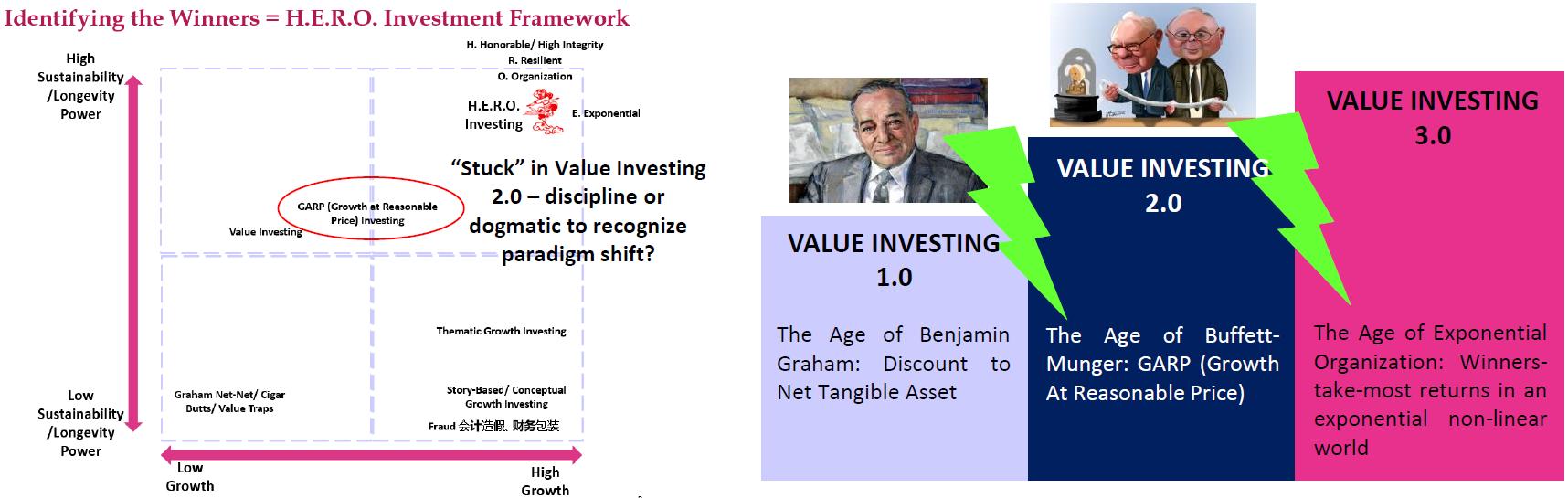 Value Investing 3.0