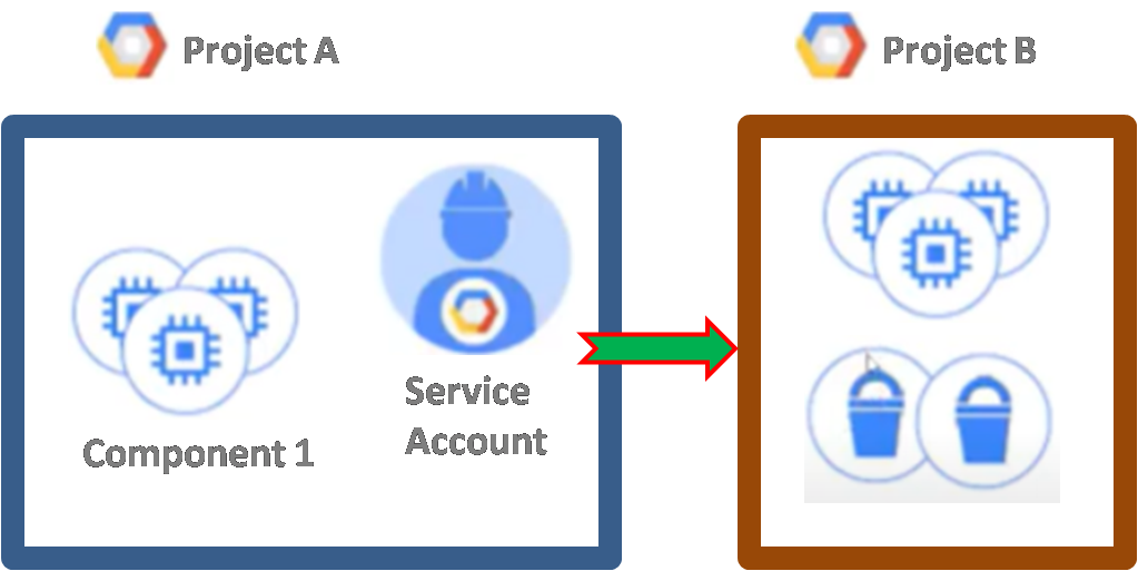 gcp authentication