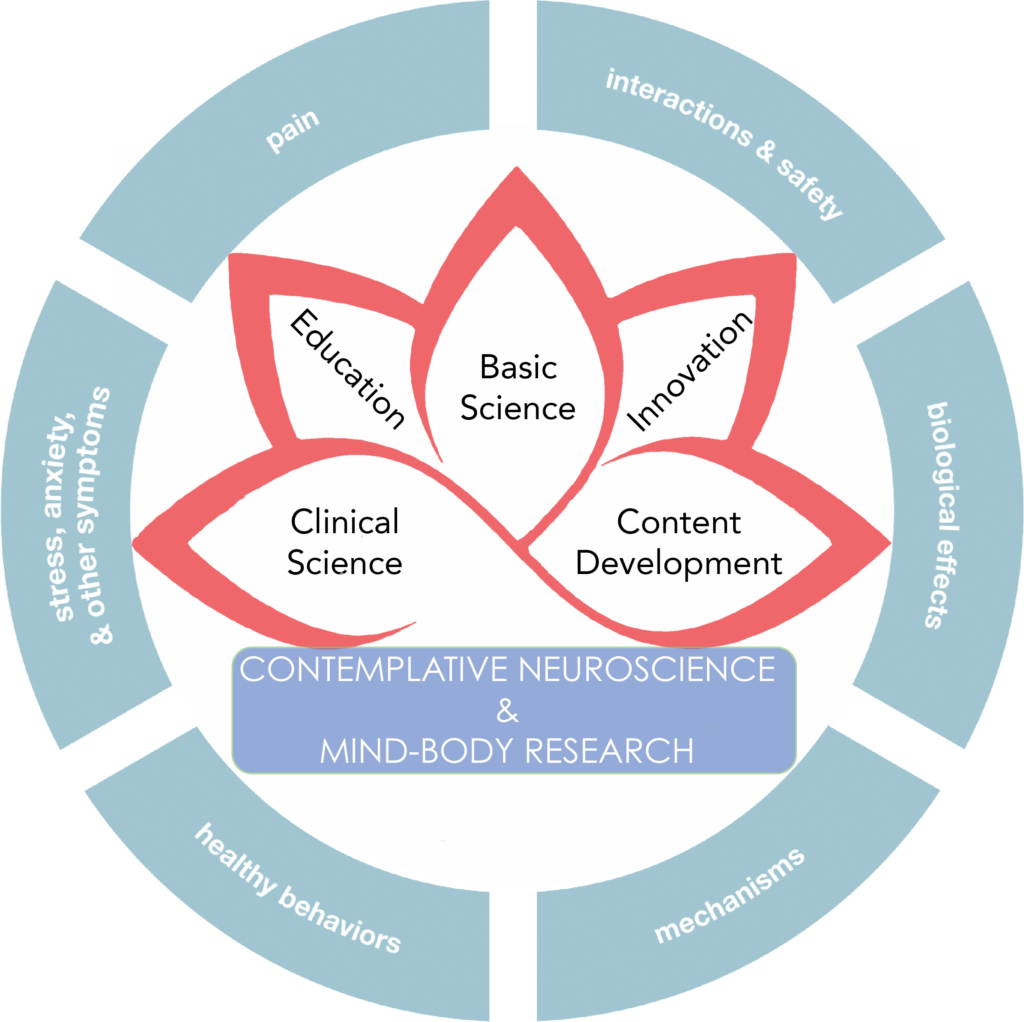 integrative health research