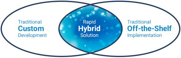 G2C Hybrid Solution