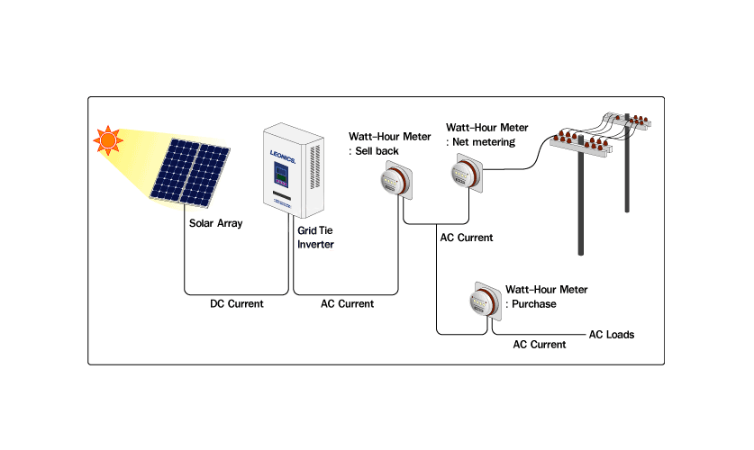 Illustration of a solar grid-tie system.