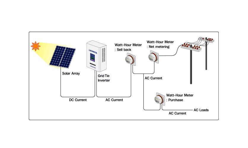 Illustration of a solar grid-tie system.