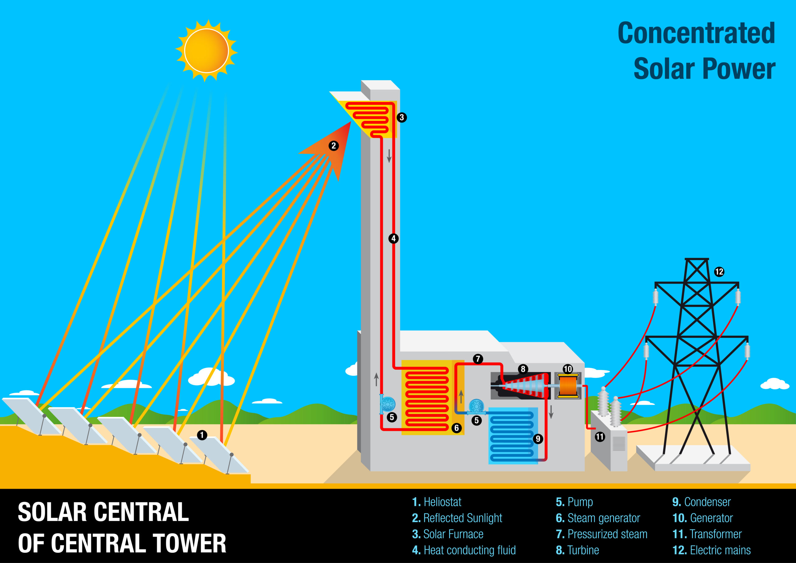 An infographic showing a concentrated solar power plant using a central tower to collect solar energy.