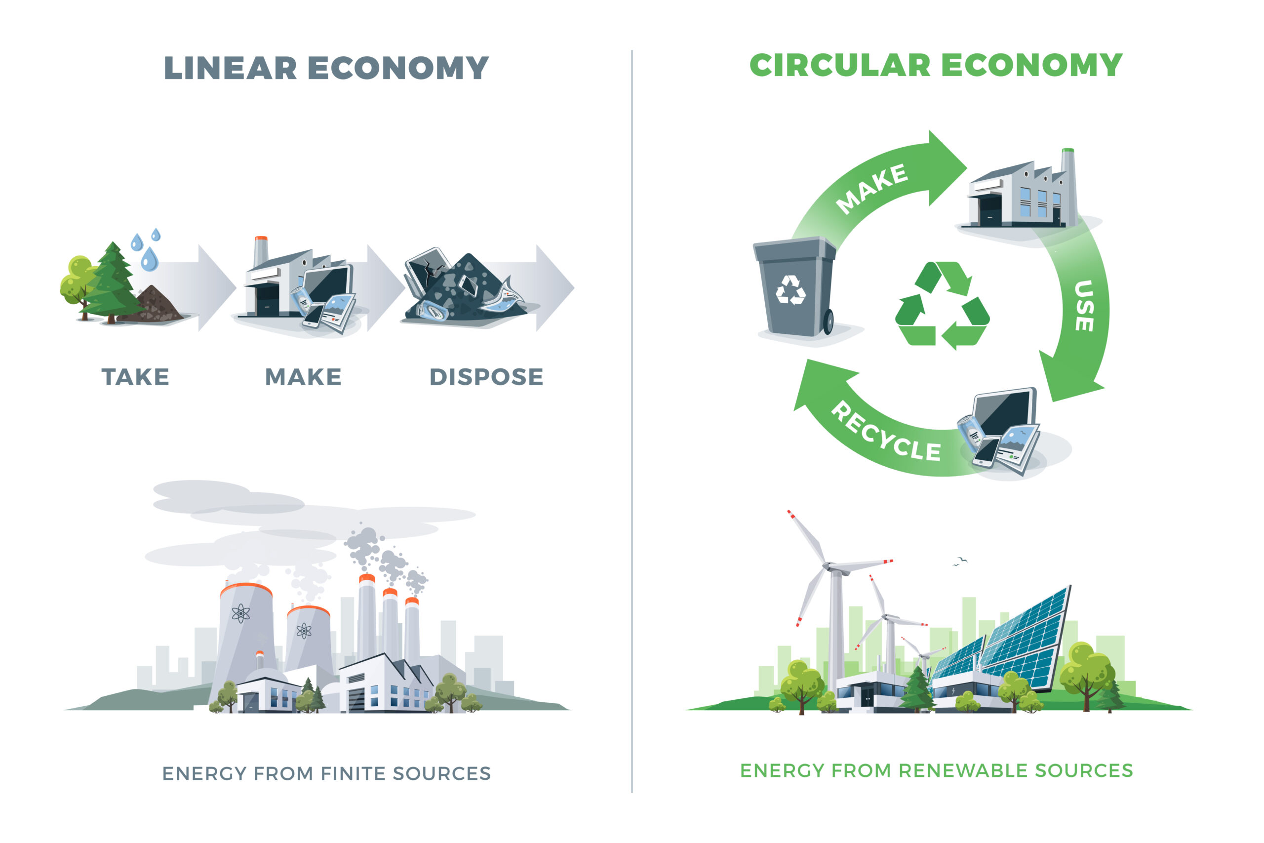 An infographic comparing a linear economy versus a green circular economy.