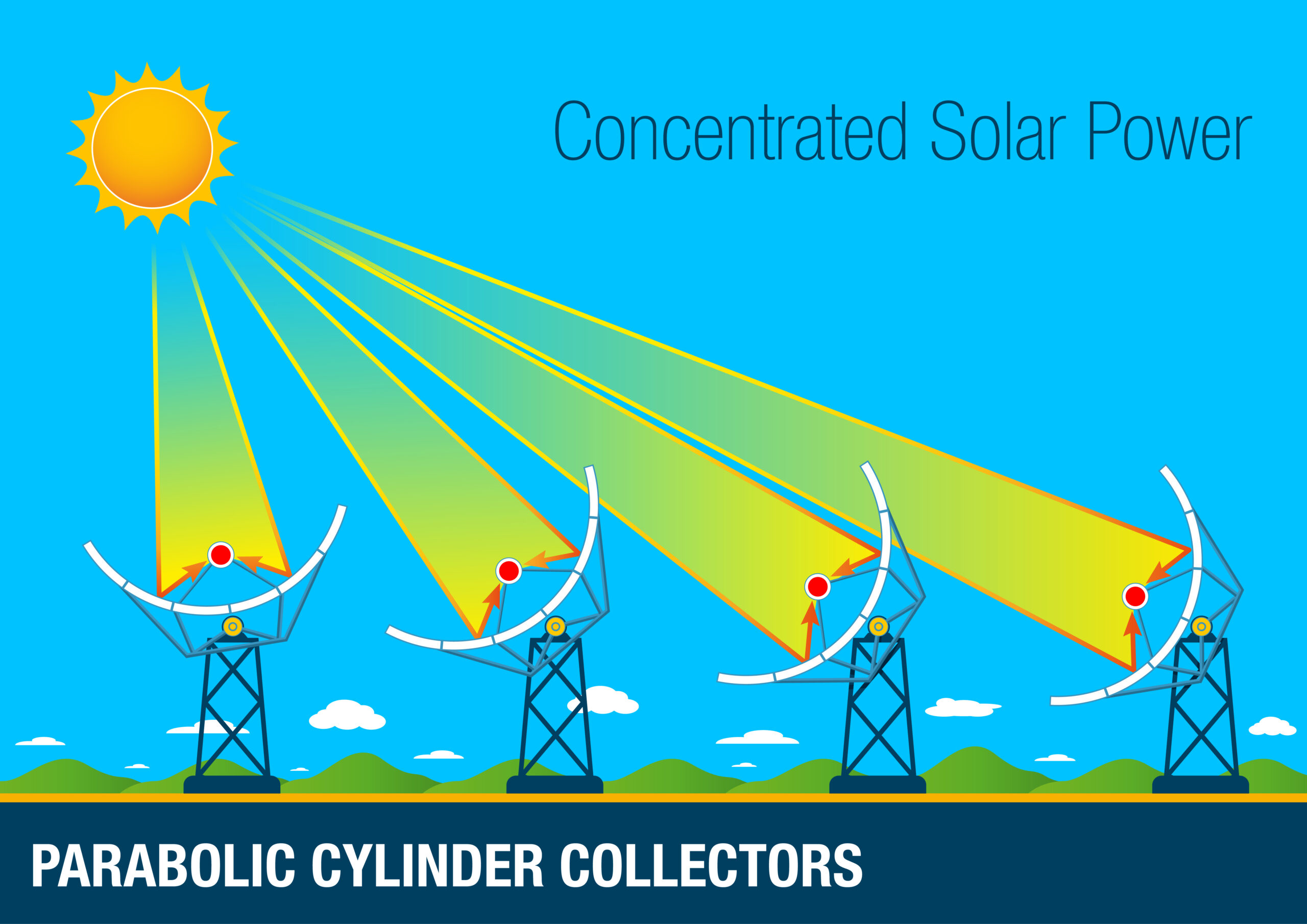 An infographic depicting parabolic cylinders generating concentrated solar power.
