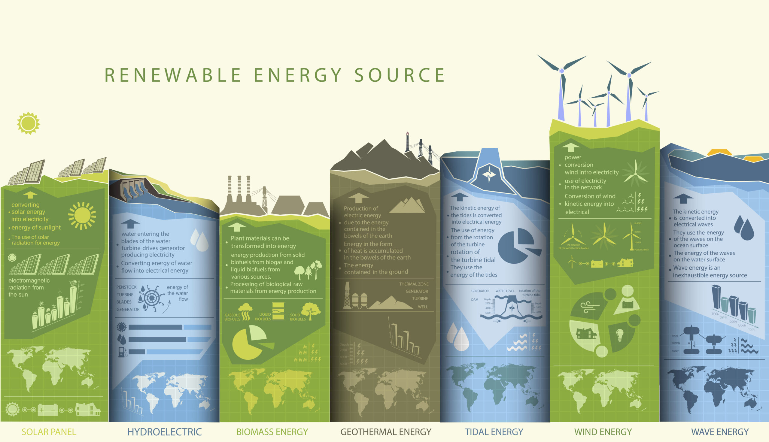 An infographic describing the different renewable energy sources.