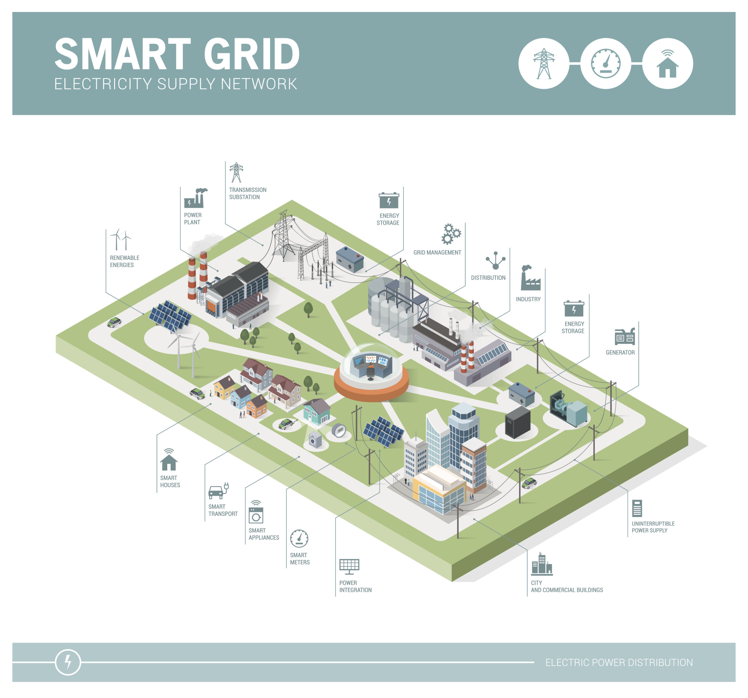 An infographic depicting an example of a smart grid.