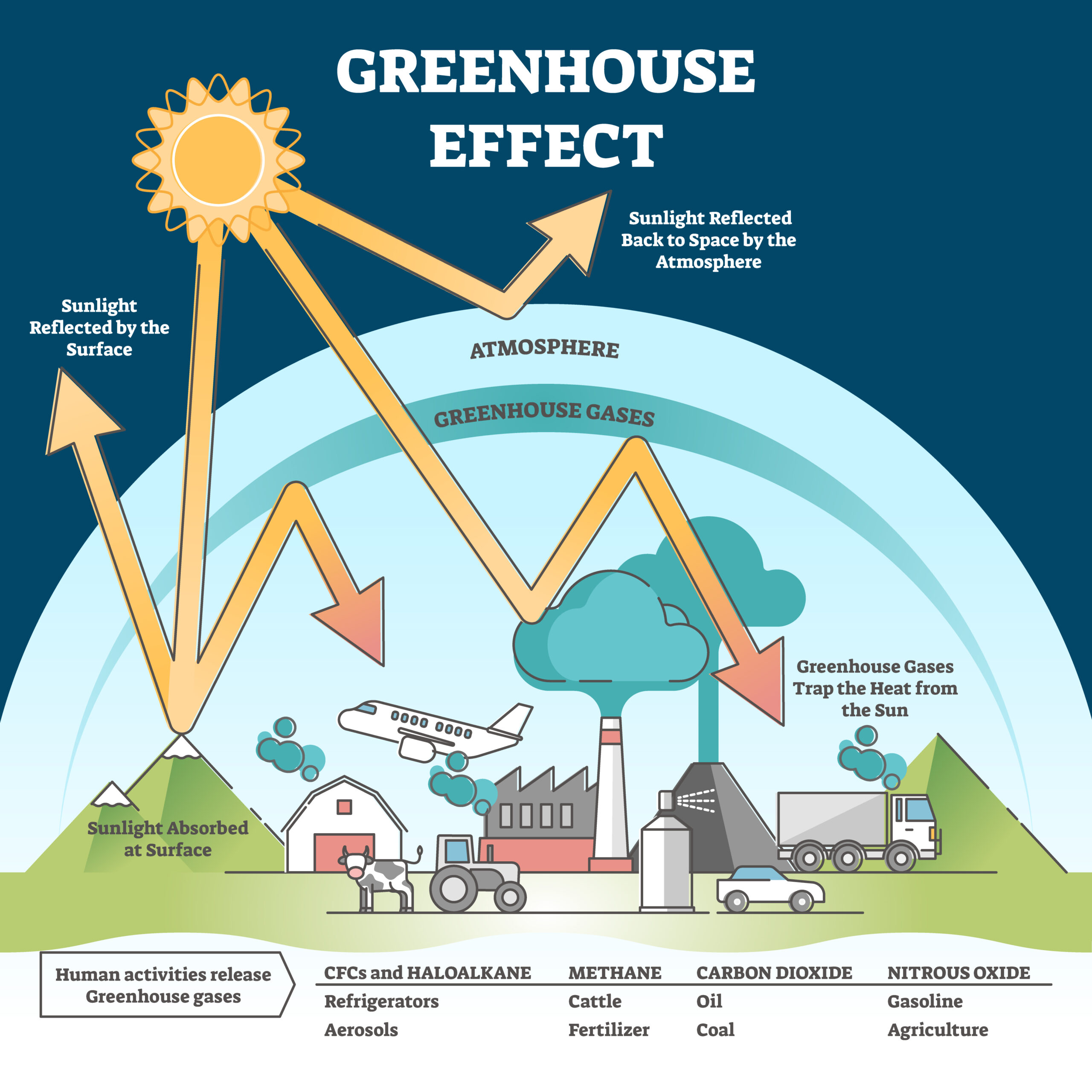 An infographic depicting how greenhouse gases affect the climate and cause global warming.