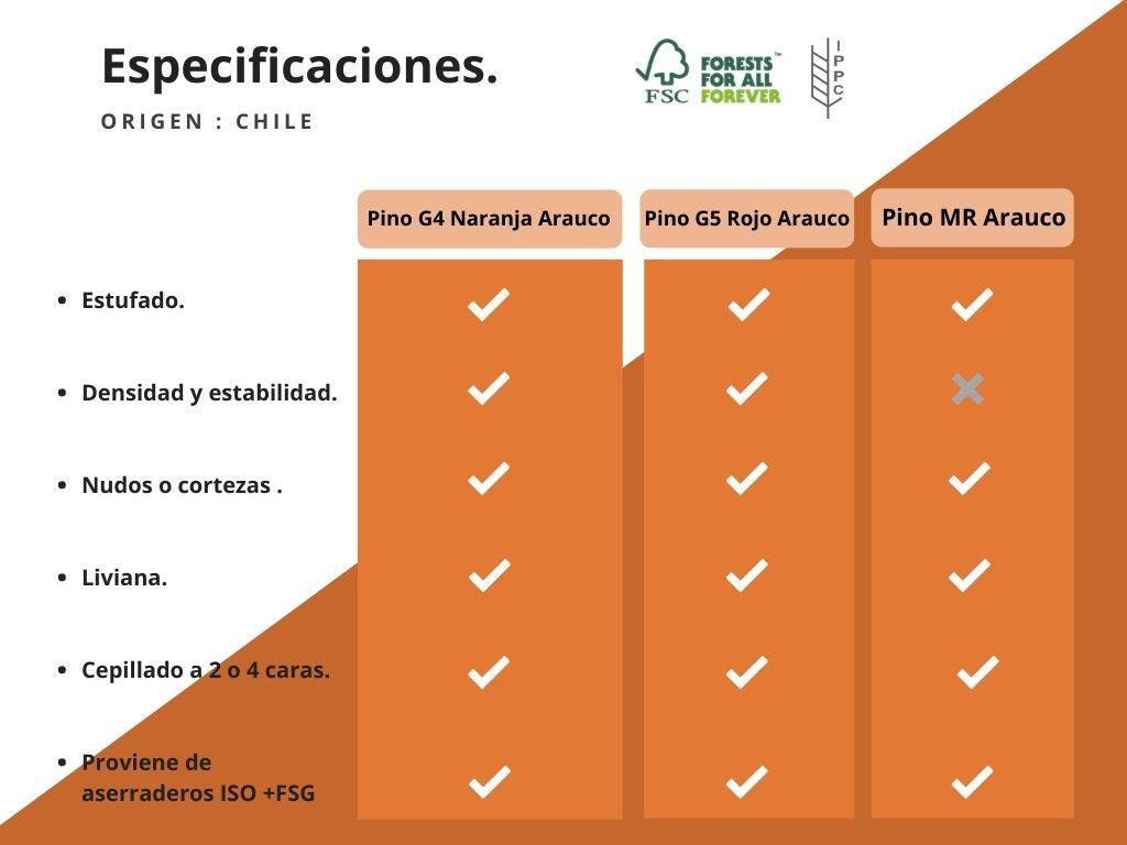 Especificaciones Madera Chilena Tapatia Madererias