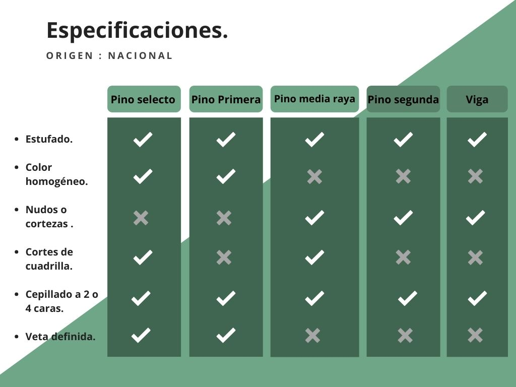 Especificaciones Madera Nacional Tapatia Madererias