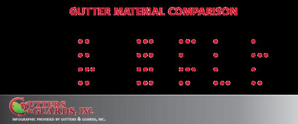 gutter materials comparison