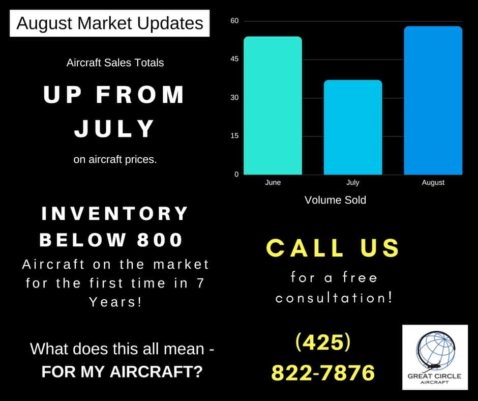 Aircraft Preowned Market Update