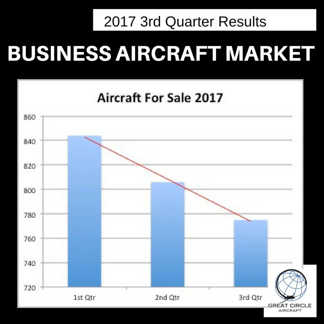 Aircraft For Sale 2017