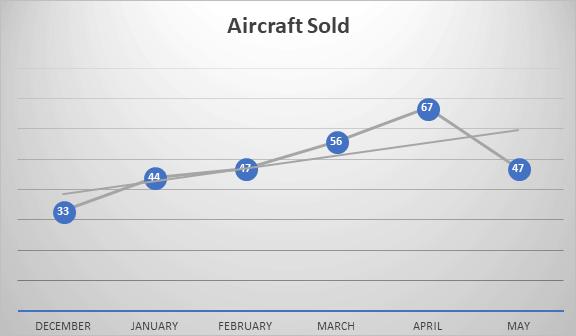 GC Aircraft Sold First Half 2018