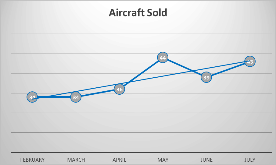Number of Business Jets Sold 8-2019