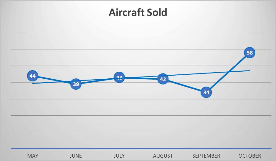 Business Jet Market update - Nov 2019 - Aircraft Sold