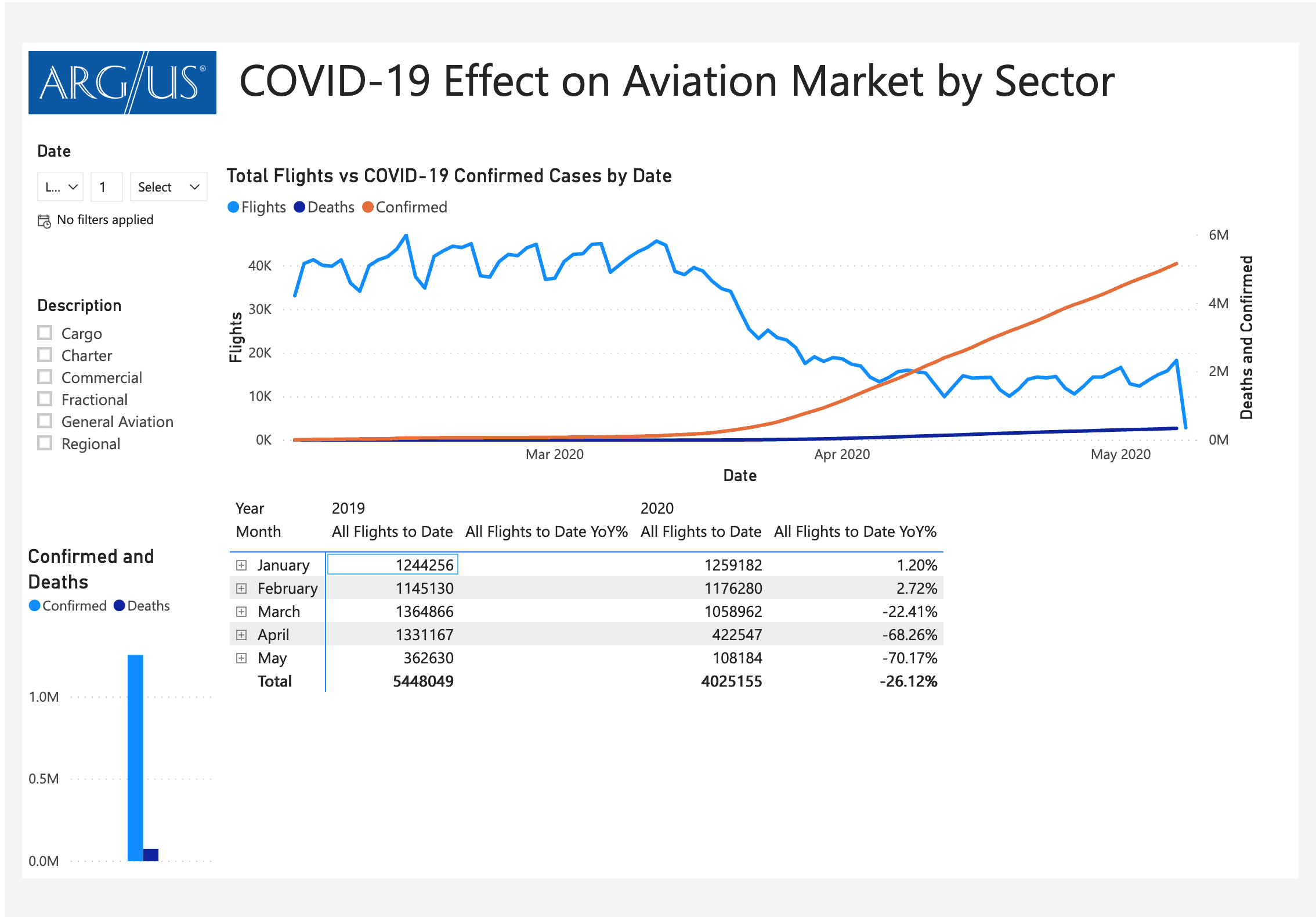 Covid 19 Business Aviation Impact