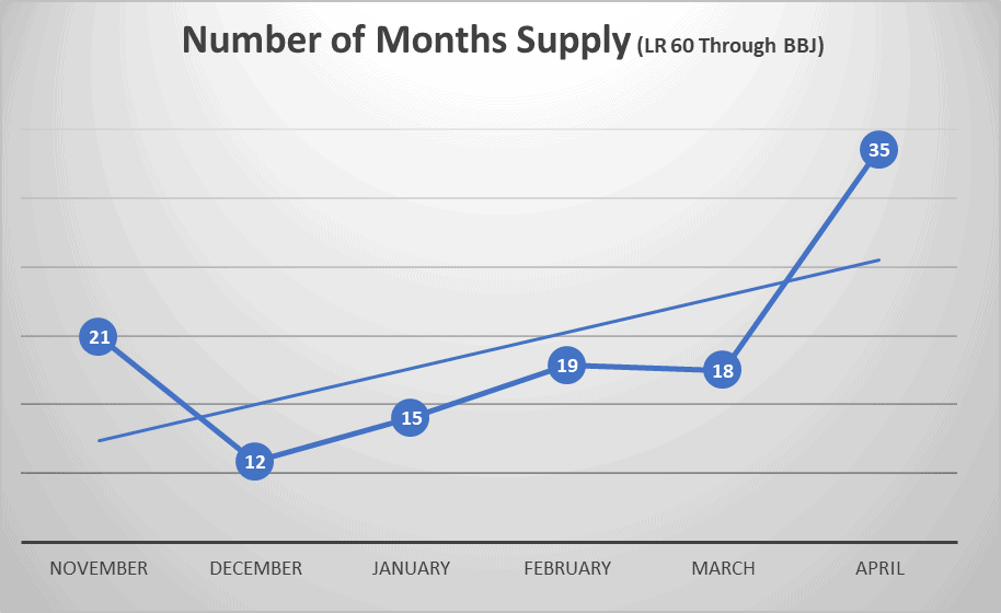 Number of Months Supply of Aircraft