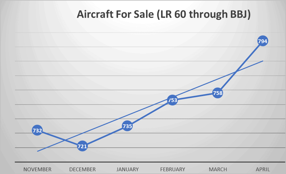 Aircraft For Sale April 2020