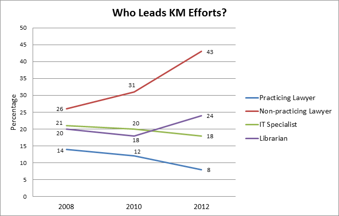 Who leads KM in law firms