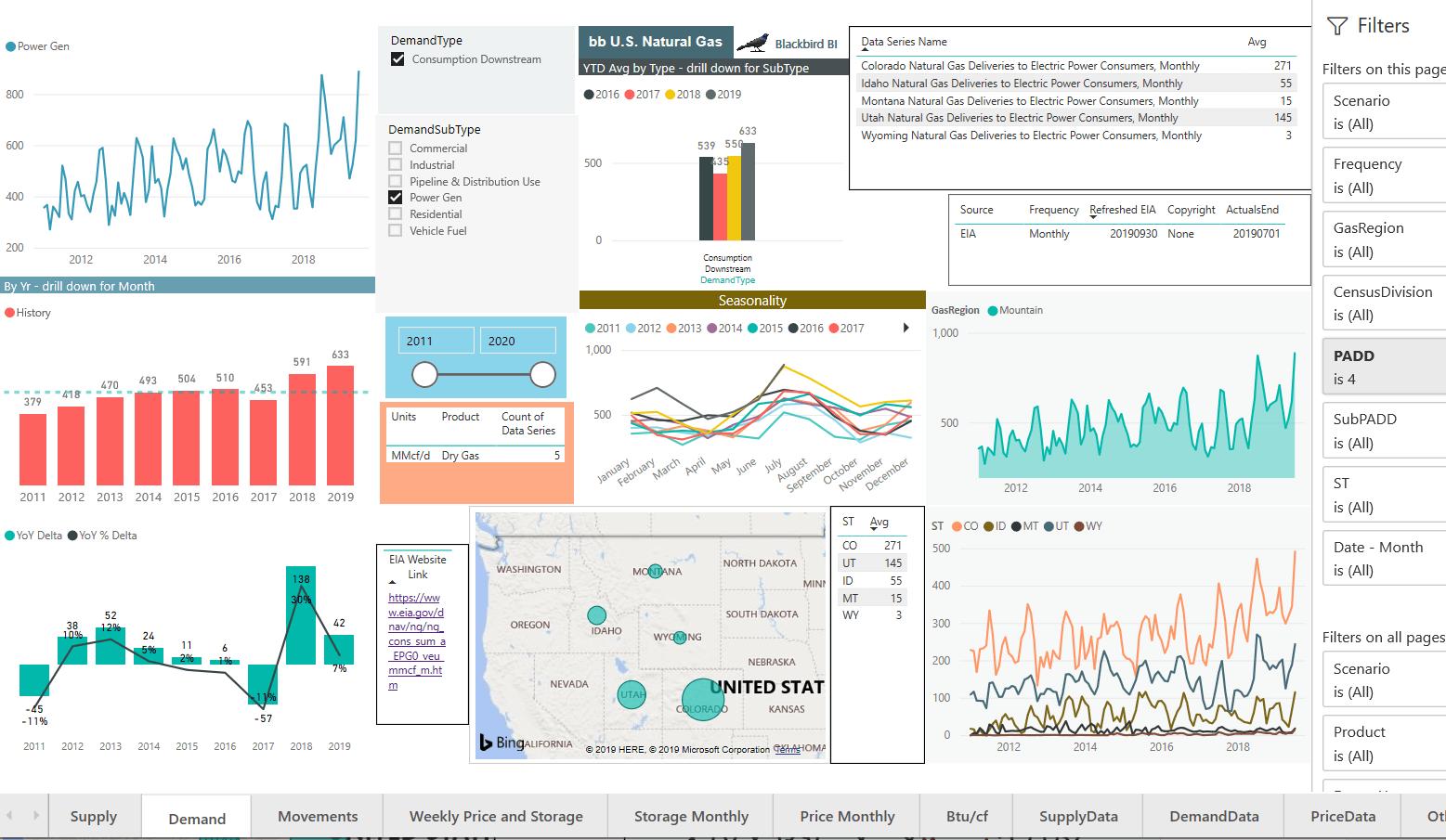 Image of Blackbird BI data dashboard