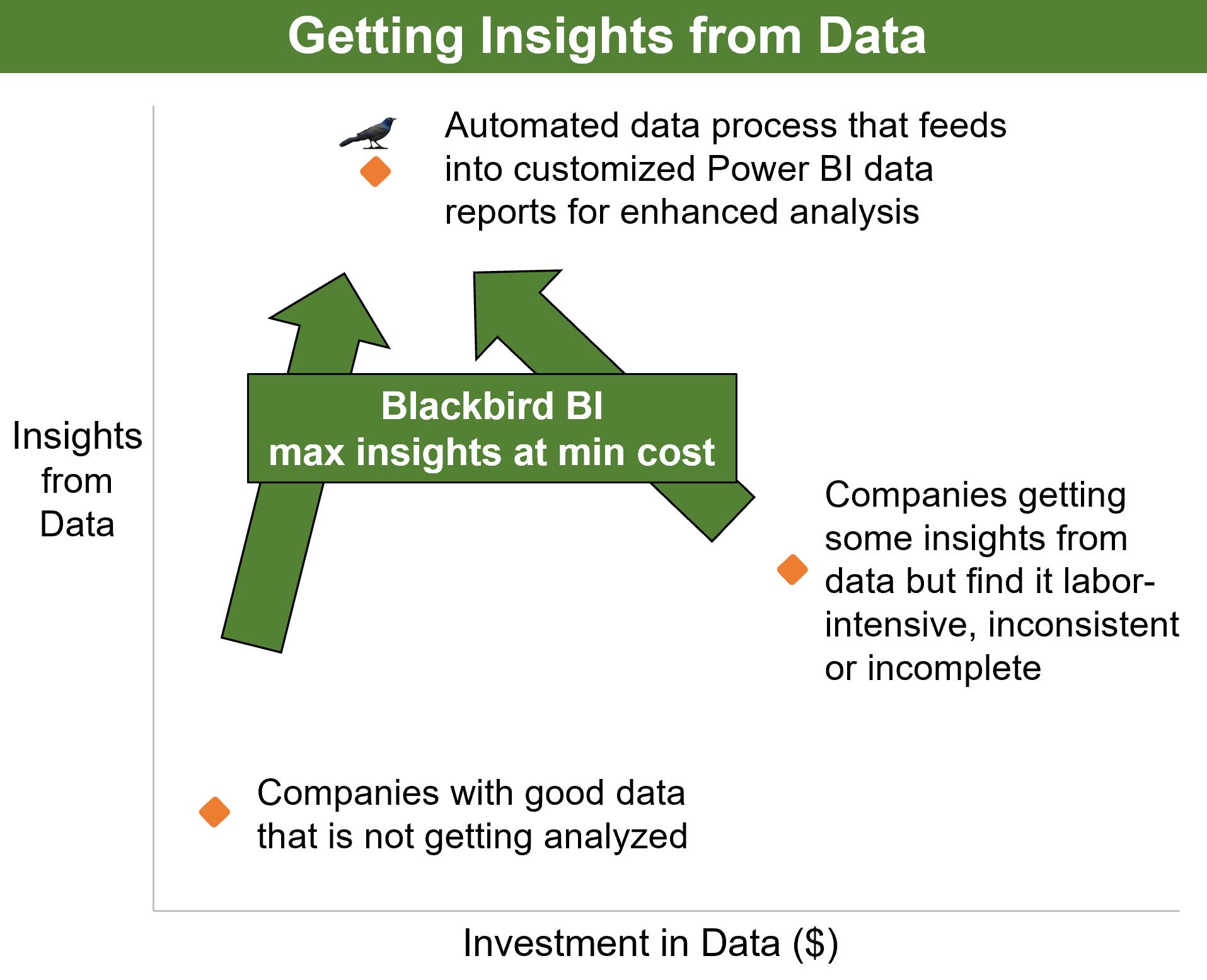 Custom Data Solutions