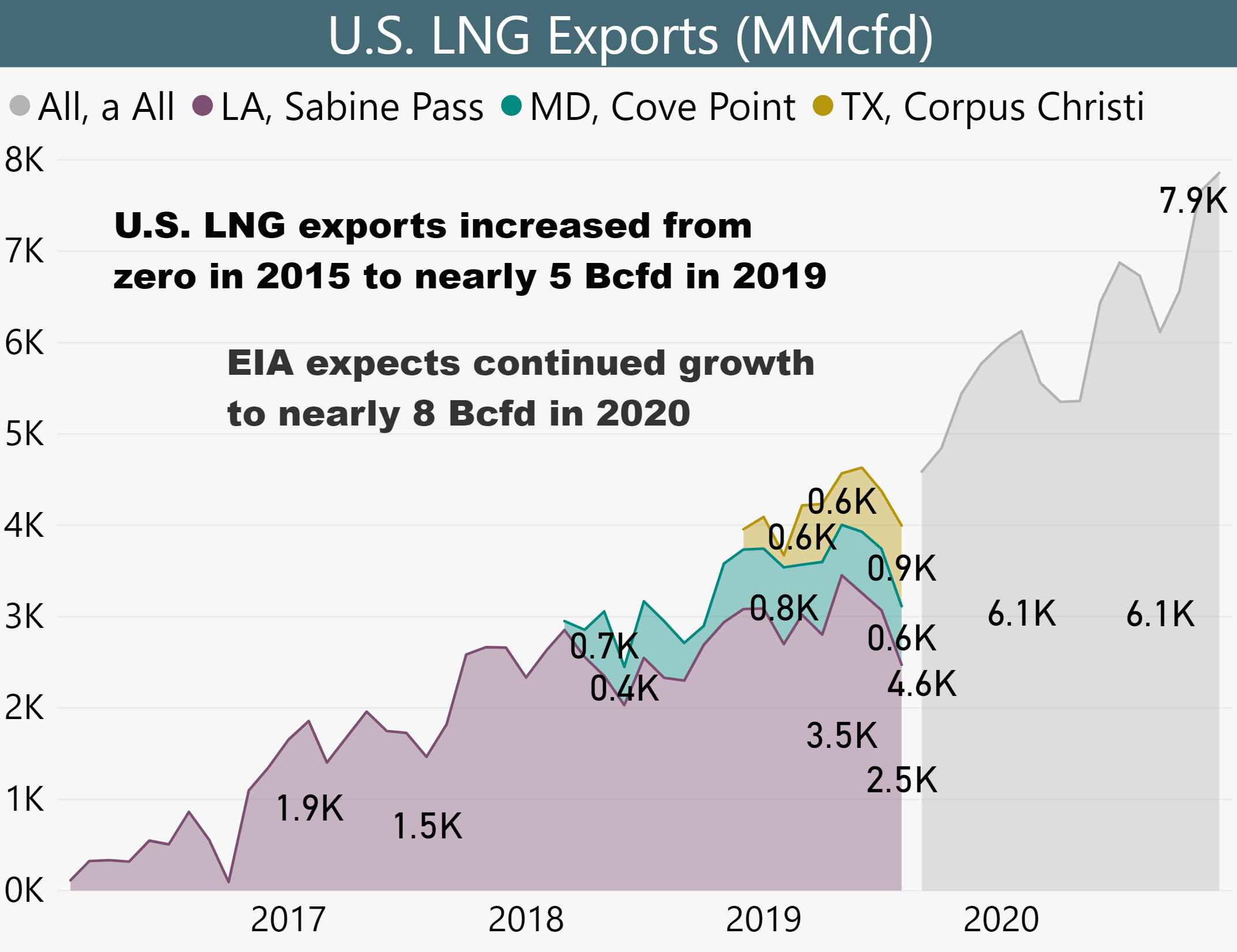 U.S. LNG exports up from zero in 2015 to nearly 8 Bcfd in 2020