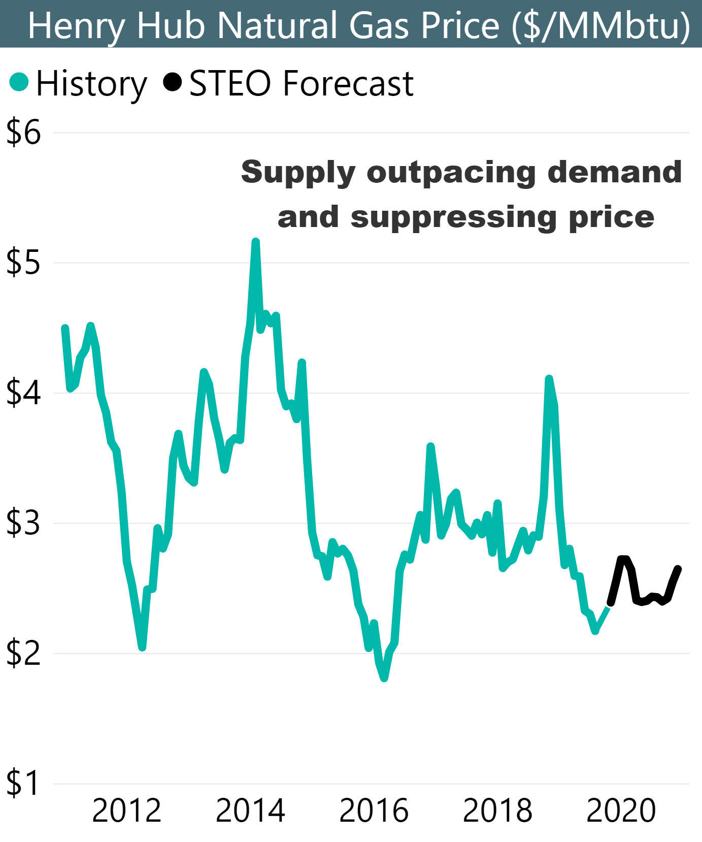Natural gas price pressured by oversupply