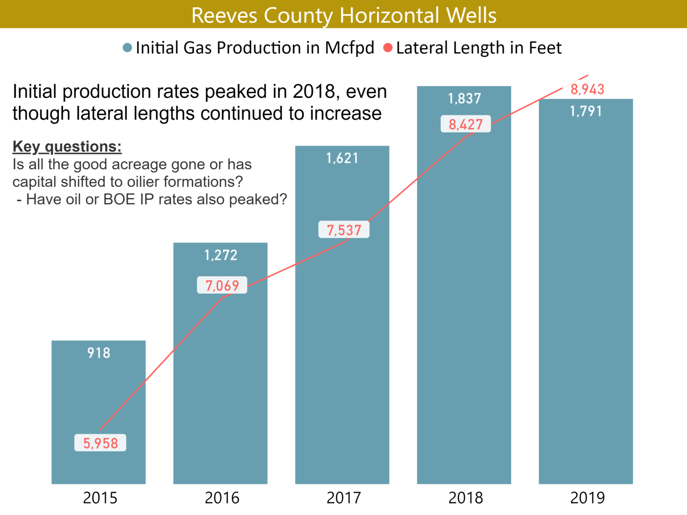 Initial production rates peaked in 2018 while lateral lengths kept increasing
