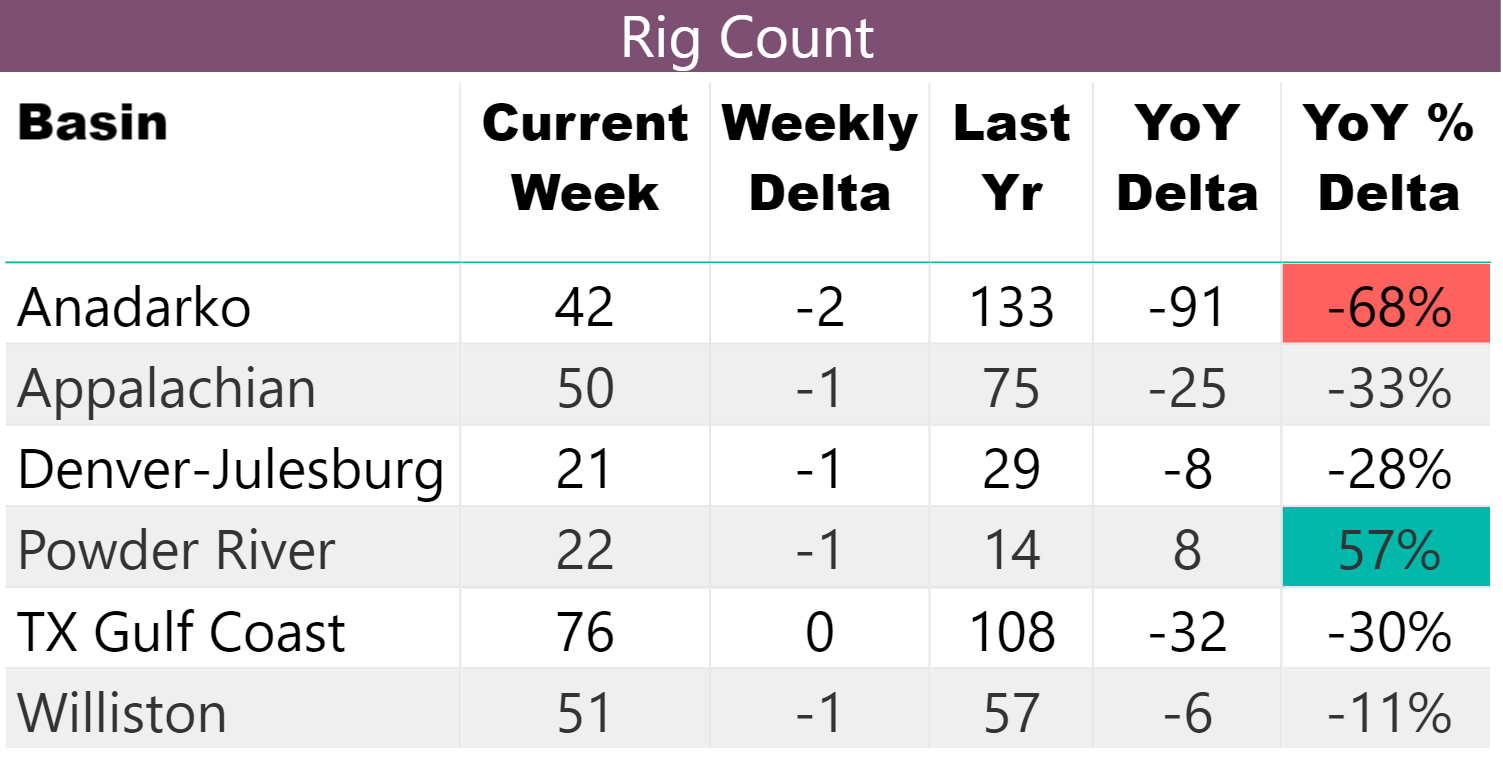 Table showing rig count by basin