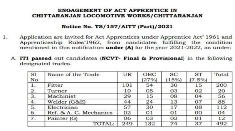 10वीं पास के लिए रेलवे में नौकरी का मौका, बिना परीक्षा के होगी भर्ती समस्तीपुर Town