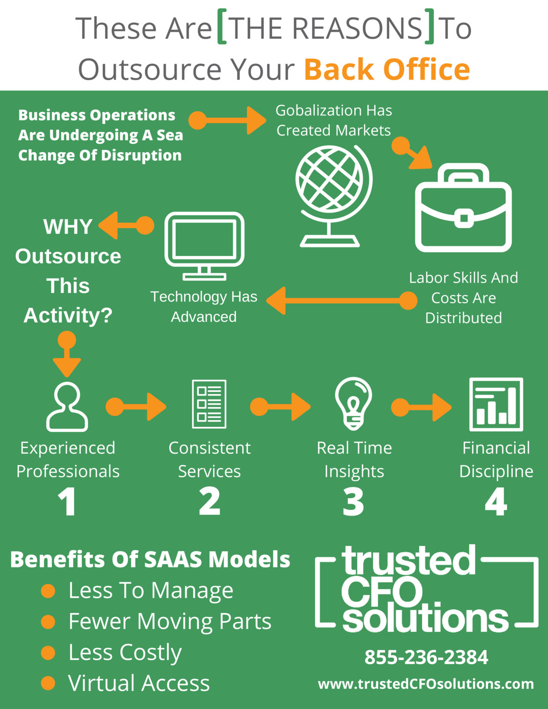 Infographic - These Are The Reasons To Outsource Your Back Office