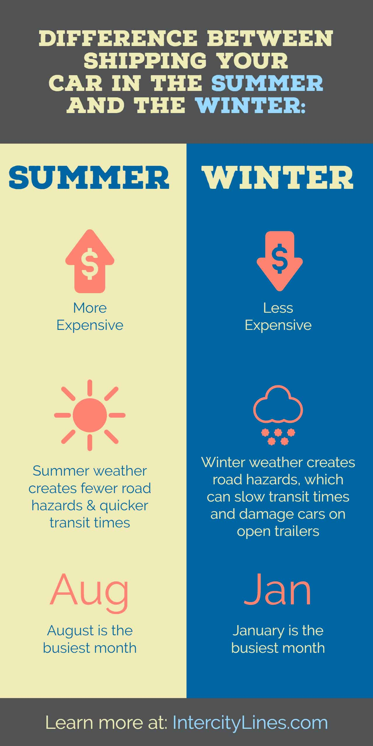 shipping your car summer versus winter
