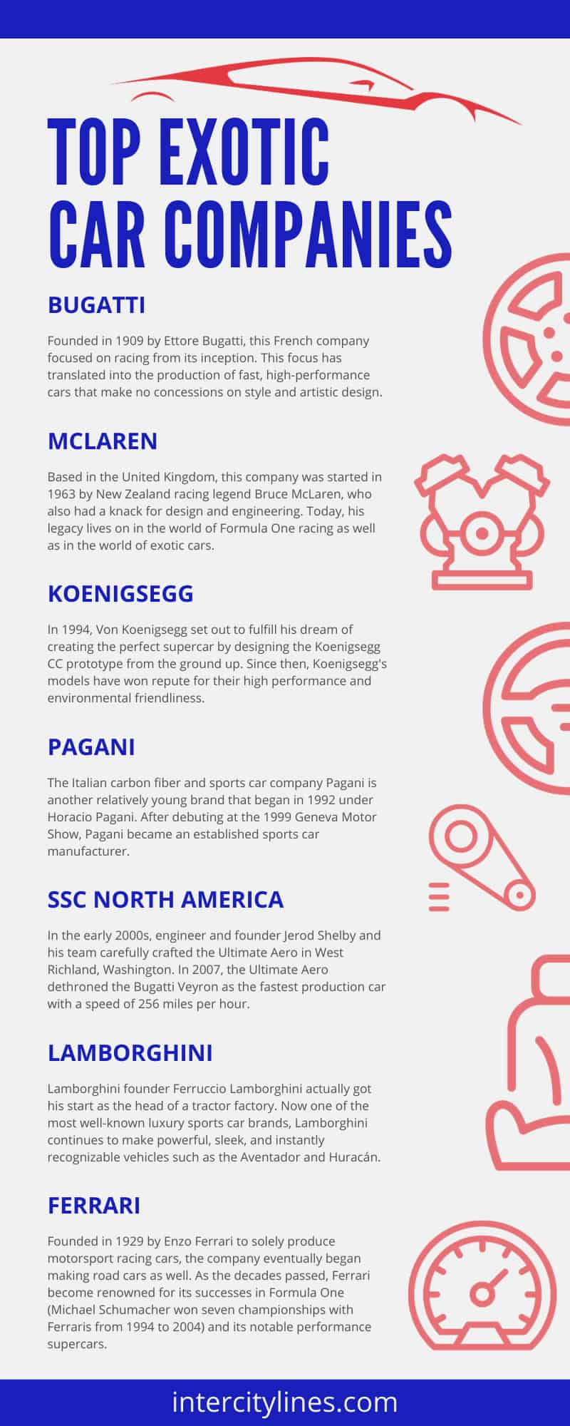 Top Exotic Car Companies infographic